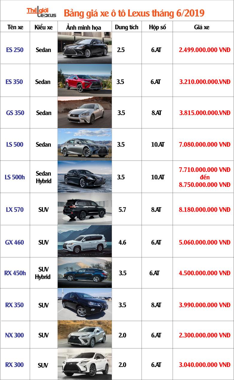bảng giá xe lexus tháng 6 2019