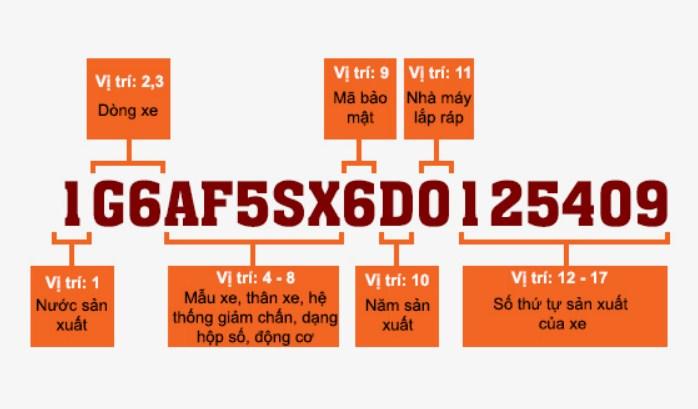 Hướng dẫn cách đọc số VIN xe ô tô chuẩn nhất