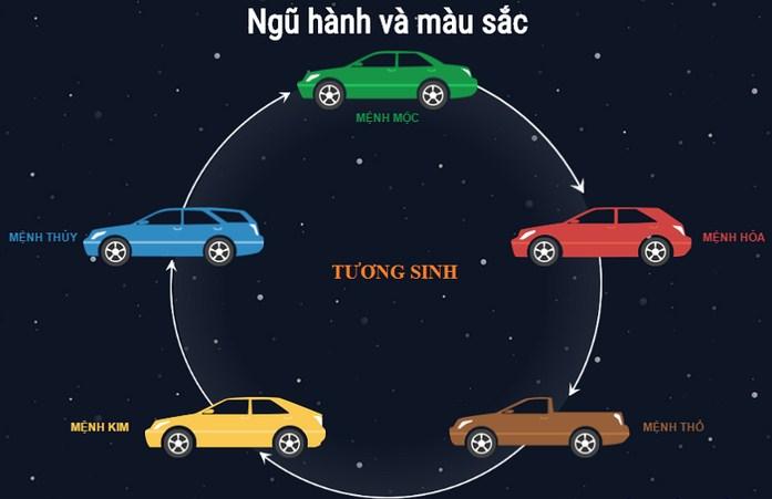 cách chọn màu xe ô tô theo mệnh