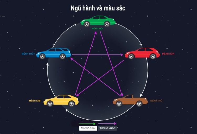 Bật mí cách khắc phục màu xe không hợp mệnh đơn giản cho gia chủ