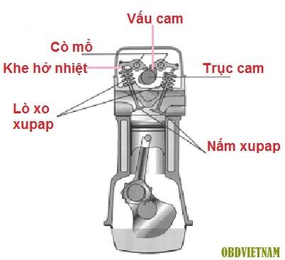 Xupap ô tô là gì? Cấu tạo và cách chỉnh xupap ô tô đúng kỹ thuật