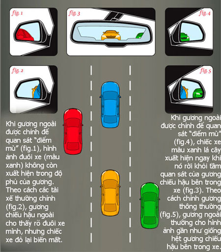 Học cách chỉnh gương chiếu hậu trong và ngoài xe