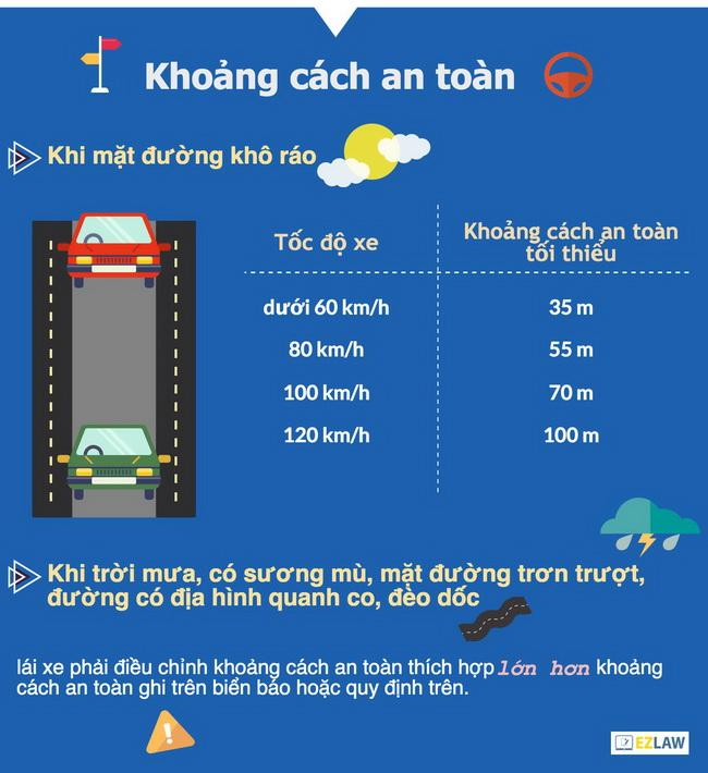 Kỹ thuật lái xe trong thành phố - Giữ khoảng cách an toàn