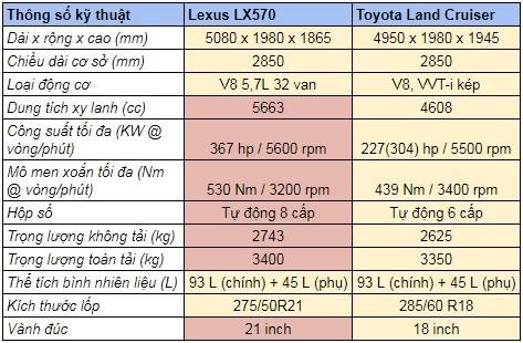 so sánh thông số kỹ thuật lx570 với land cruiser